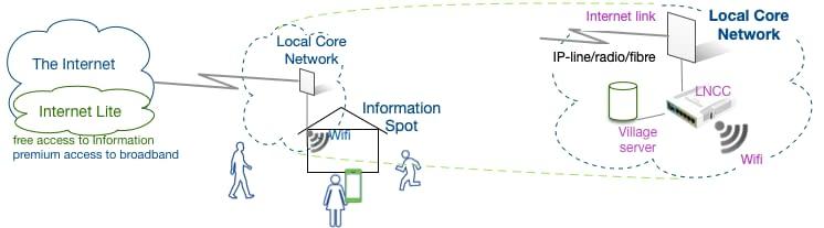 Basic Internet Solution